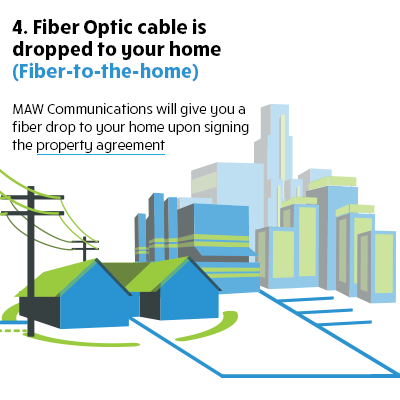 Fiber Optic cable is dropped to your home.
